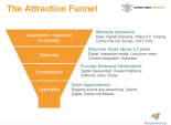 ADF Attraction Funnel