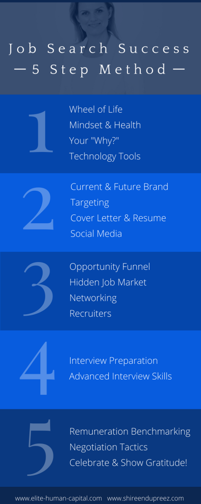 job-search-success-5-step-method-infographic