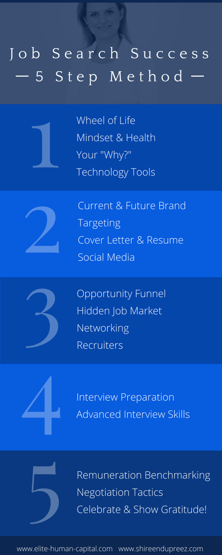 Job Search Success - 5 Step Method - Infographic.png
